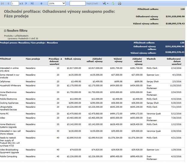 8 uzitecnych reportu Obchodní profilace Blue Dynamic