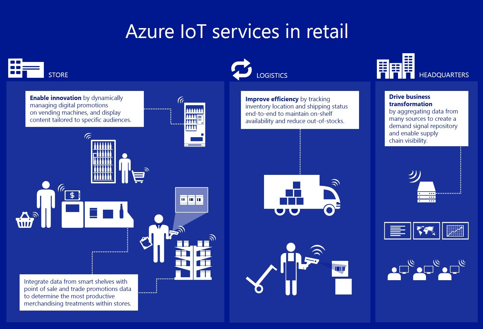 Azure IoT services in retail Blue Dynamic
