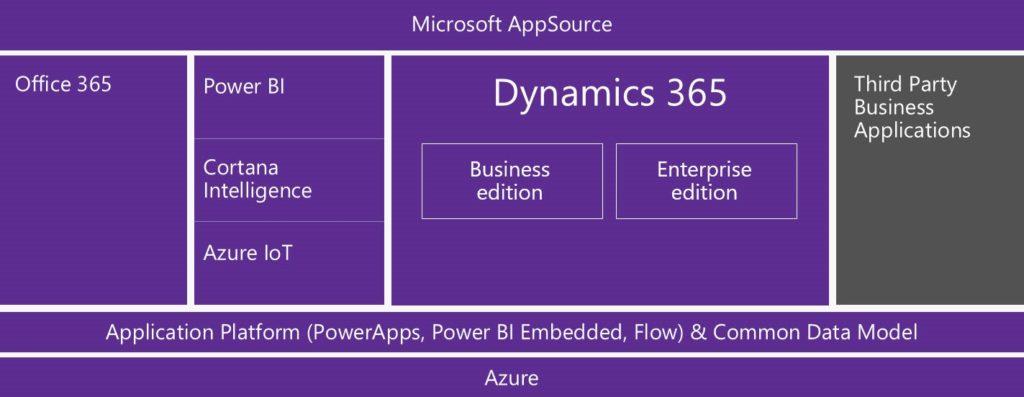 Microsoft AppSource Dynamics 365 Blue Dynamic Blue Dynamic