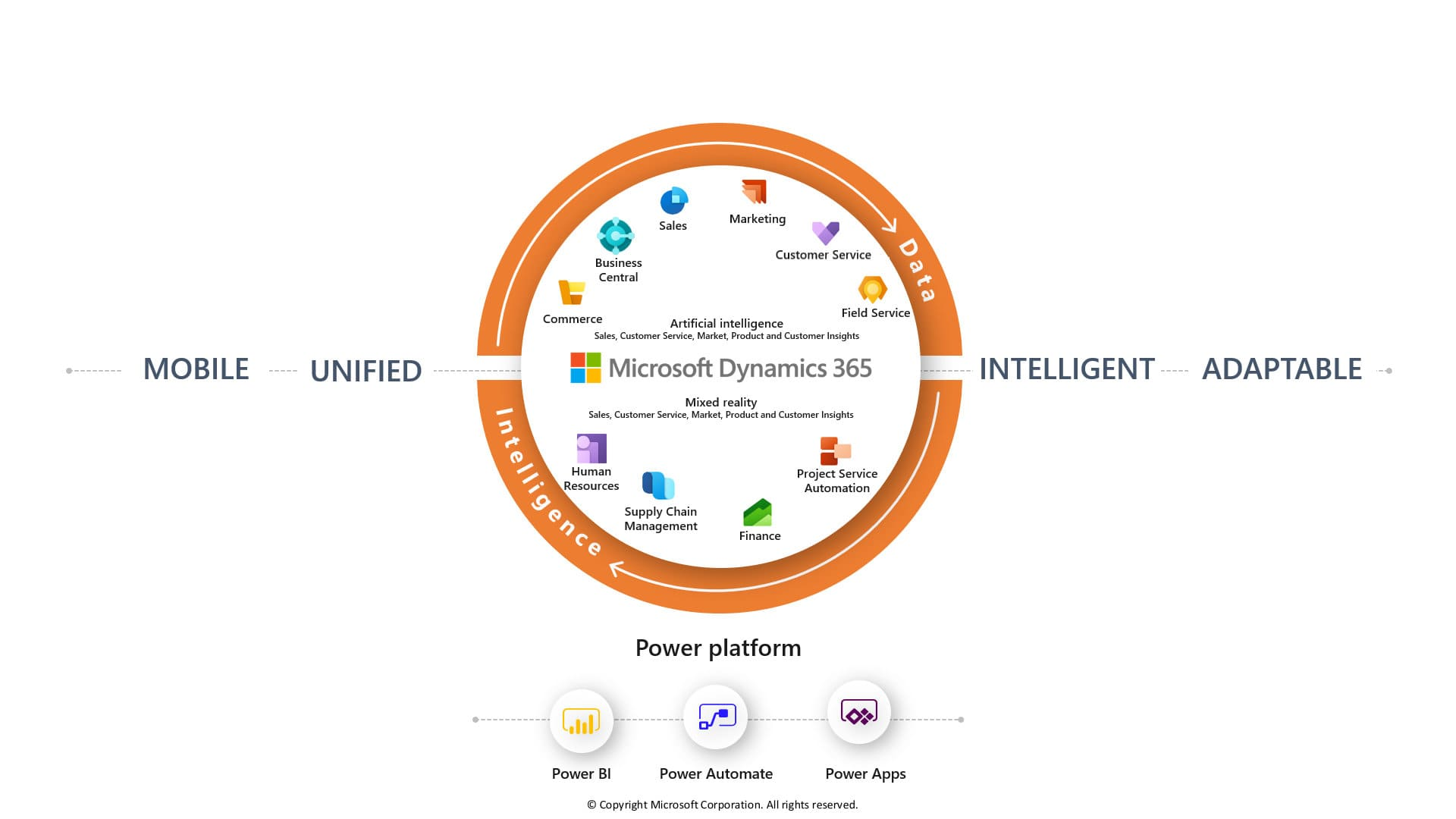 Dynamics 365 ERP Platforma